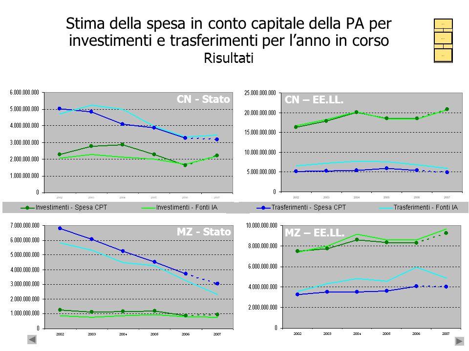 32 Stima della spesa in conto capitale della PA per investimenti e trasferimenti per lanno in corso Risultati …. ….. …. CN - Stato CN – EE.LL. MZ – EE
