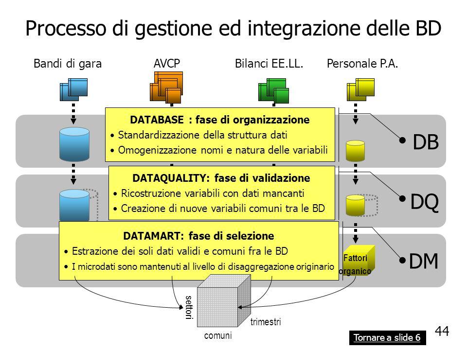Processo di gestione ed integrazione delle BD Bandi di garaAVCPBilanci EE.LL.Personale P.A. DB DQ DM bandi di gara profili di spesa Indicatori di bila