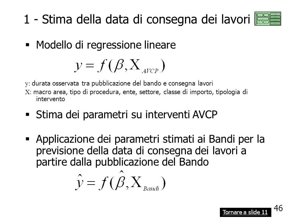 1 - Stima della data di consegna dei lavori Modello di regressione lineare Stima dei parametri su interventi AVCP y: durata osservata tra pubblicazion