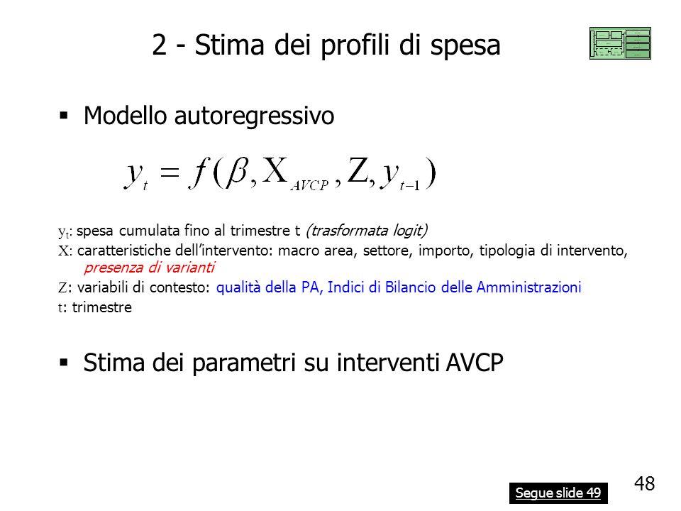 2 - Stima dei profili di spesa Modello autoregressivo Stima dei parametri su interventi AVCP y t : spesa cumulata fino al trimestre t (trasformata log