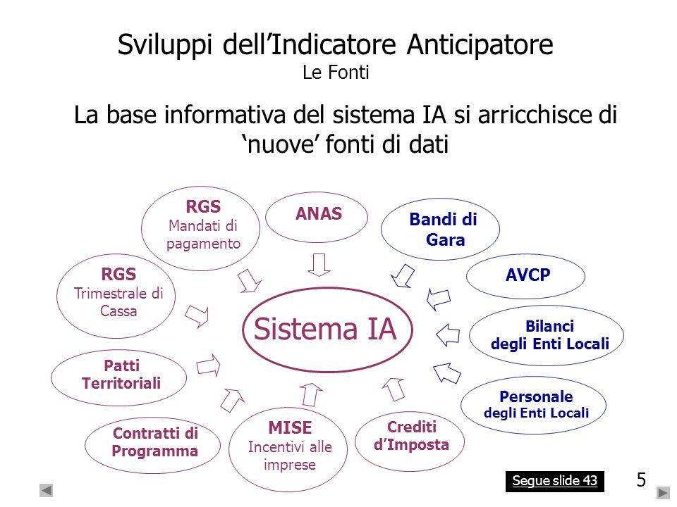 5 5 Sviluppi dellIndicatore Anticipatore Le Fonti La base informativa del sistema IA si arricchisce di nuove fonti di dati Sistema IA RGS Mandati di p