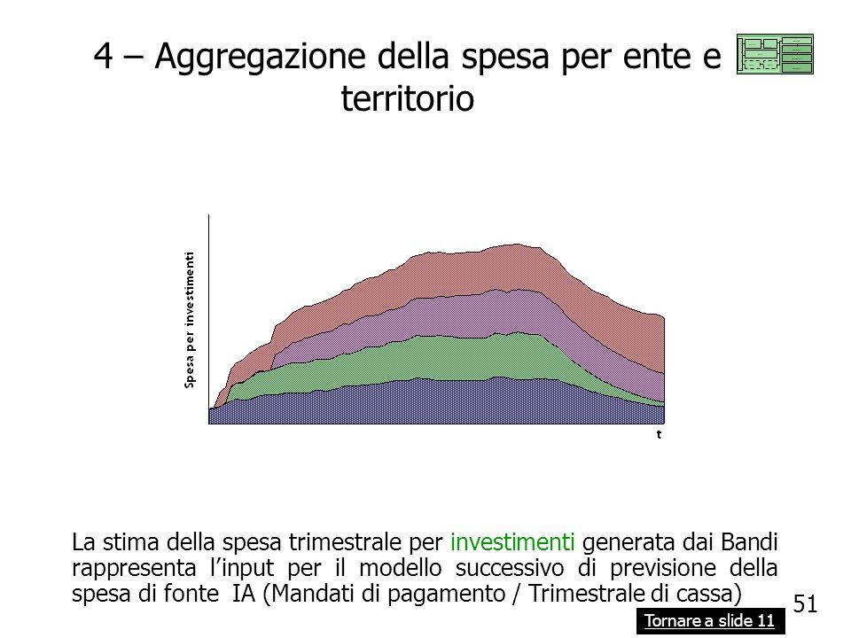51 4 – Aggregazione della spesa per ente e territorio La stima della spesa trimestrale per investimenti generata dai Bandi rappresenta linput per il m