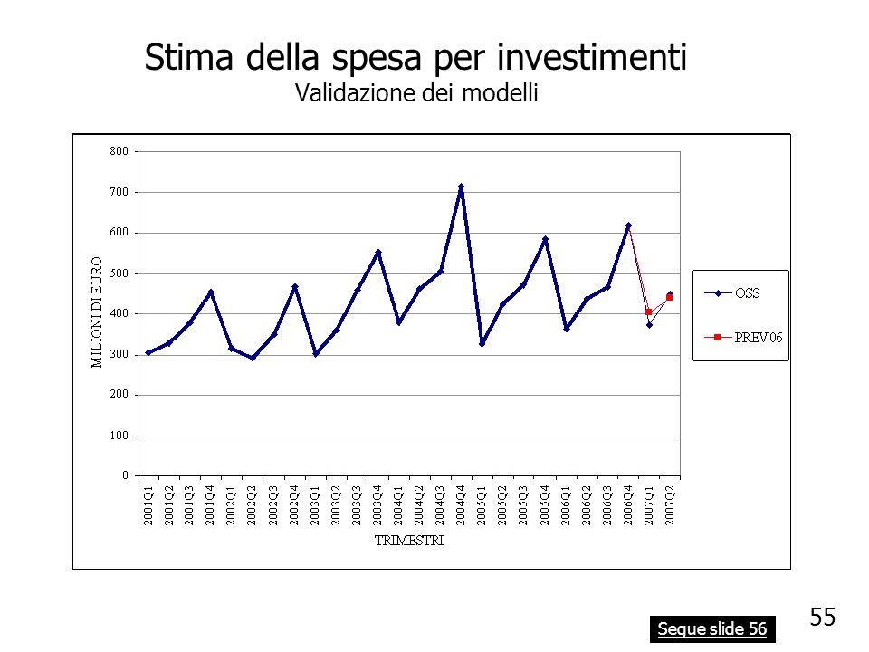 Stima della spesa per investimenti Validazione dei modelli Segue slide 56