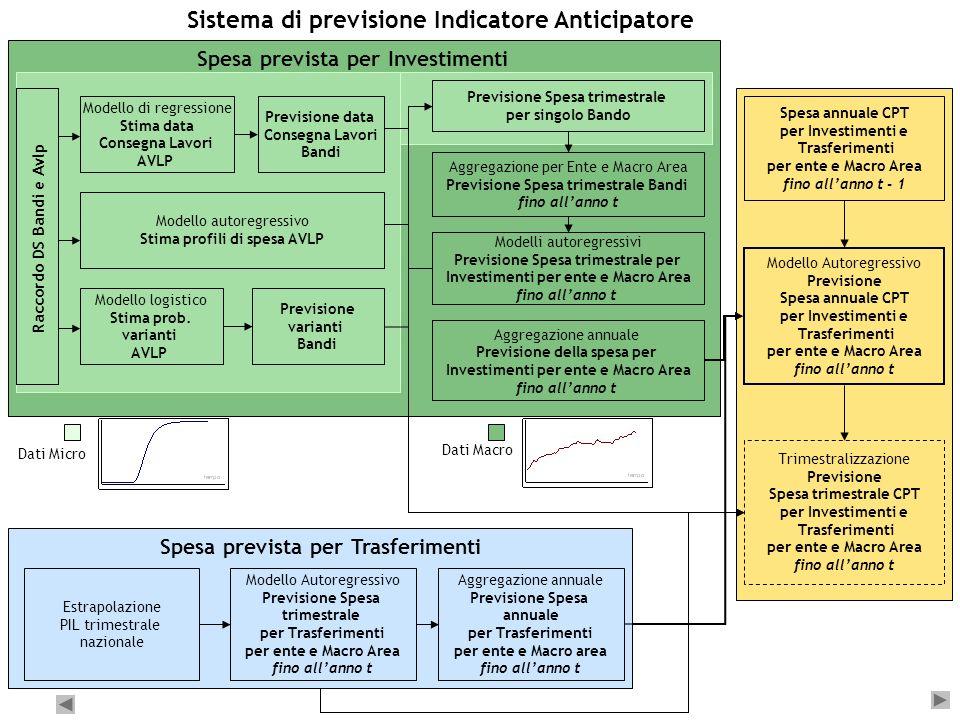 7 Sistema di previsione Indicatore Anticipatore Spesa annuale CPT per Investimenti e Trasferimenti per ente e Macro Area fino allanno t - 1 Modello Au