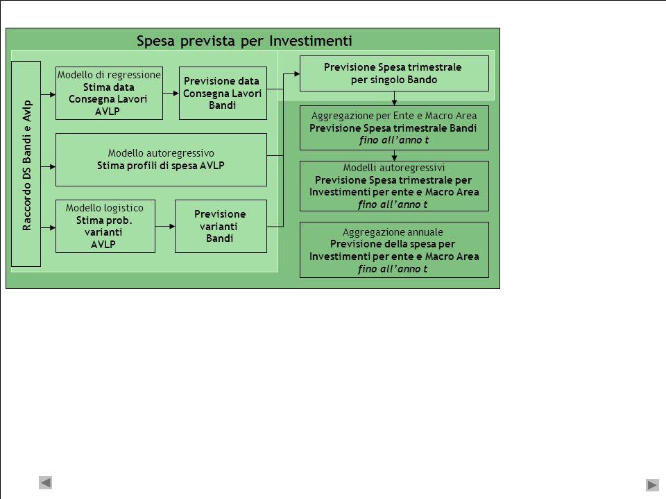 8 Sistema di previsione Indicatore Anticipatore Spesa annuale CPT per Investimenti e Trasferimenti per ente e Macro Area fino allanno t - 1 Modello Au