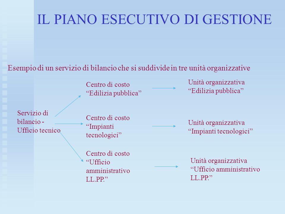 IL PIANO ESECUTIVO DI GESTIONE Esempio di un servizio di bilancio che si suddivide in tre unità organizzative Servizio di bilancio - Ufficio tecnico C