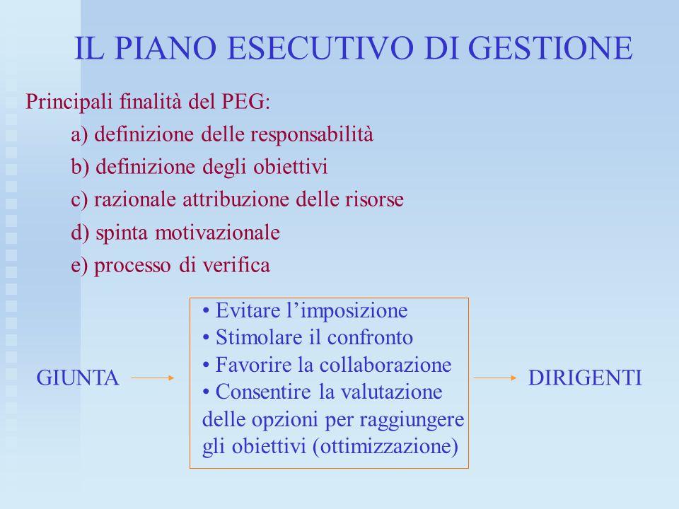 IL PIANO ESECUTIVO DI GESTIONE Principali finalità del PEG: a) definizione delle responsabilità b) definizione degli obiettivi c) razionale attribuzio