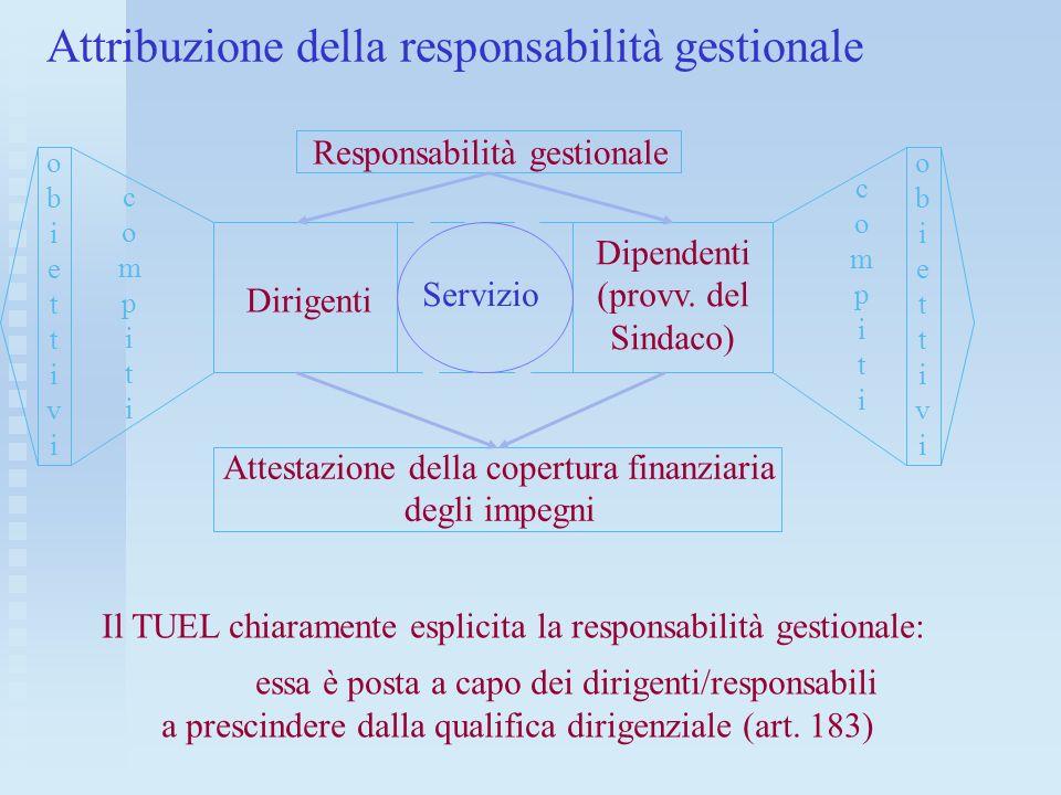 Attribuzione della responsabilità gestionale Responsabilità gestionale Dirigenti Dipendenti (provv. del Sindaco) Attestazione della copertura finanzia