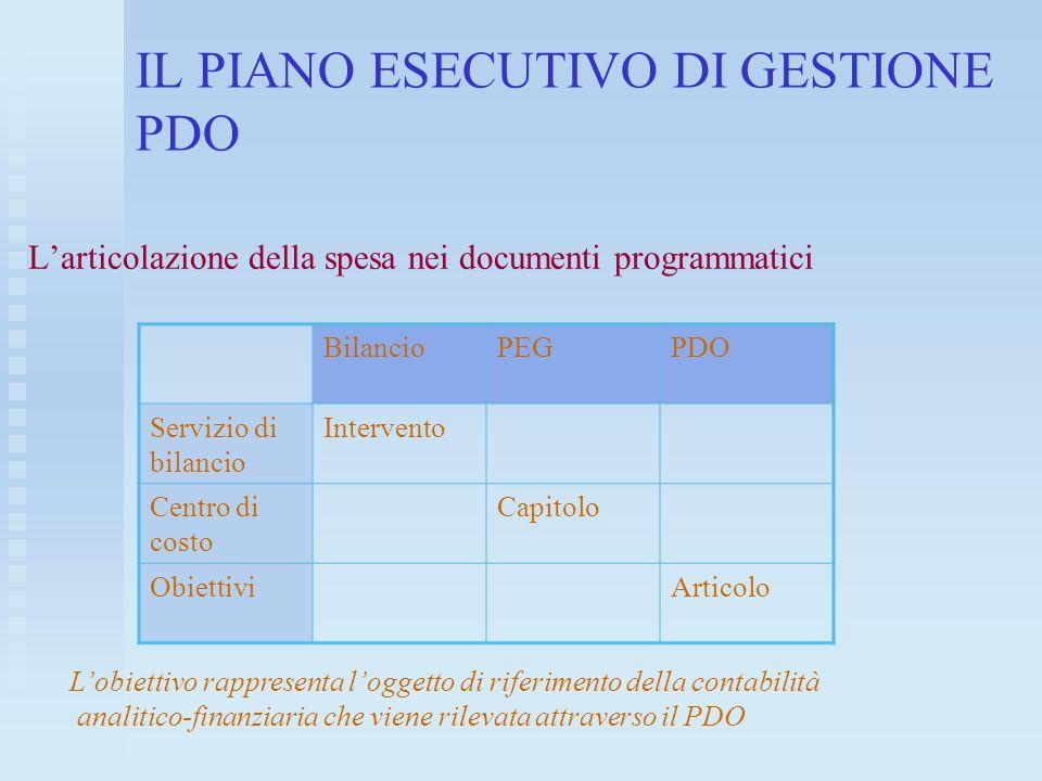 IL PIANO ESECUTIVO DI GESTIONE PDO Larticolazione della spesa nei documenti programmatici BilancioPEGPDO Servizio di bilancio Intervento Centro di cos