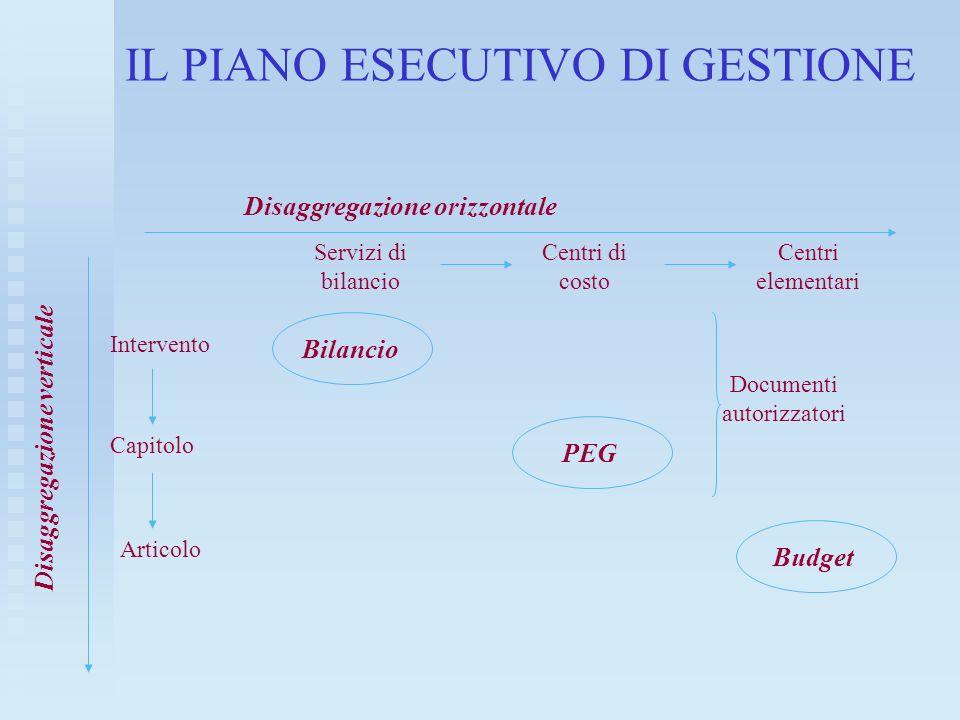 IL PIANO ESECUTIVO DI GESTIONE Servizi di bilancio Centri di costo Centri elementari Intervento Capitolo Articolo Bilancio PEG Budget Documenti autori