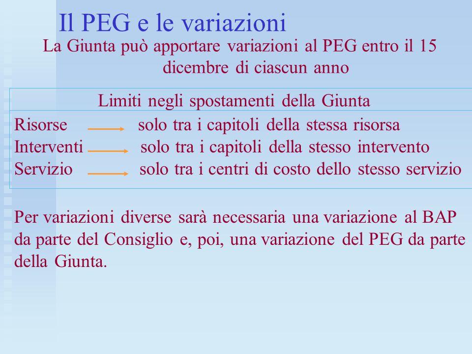 Il PEG e le variazioni La Giunta può apportare variazioni al PEG entro il 15 dicembre di ciascun anno Limiti negli spostamenti della Giunta Risorse so