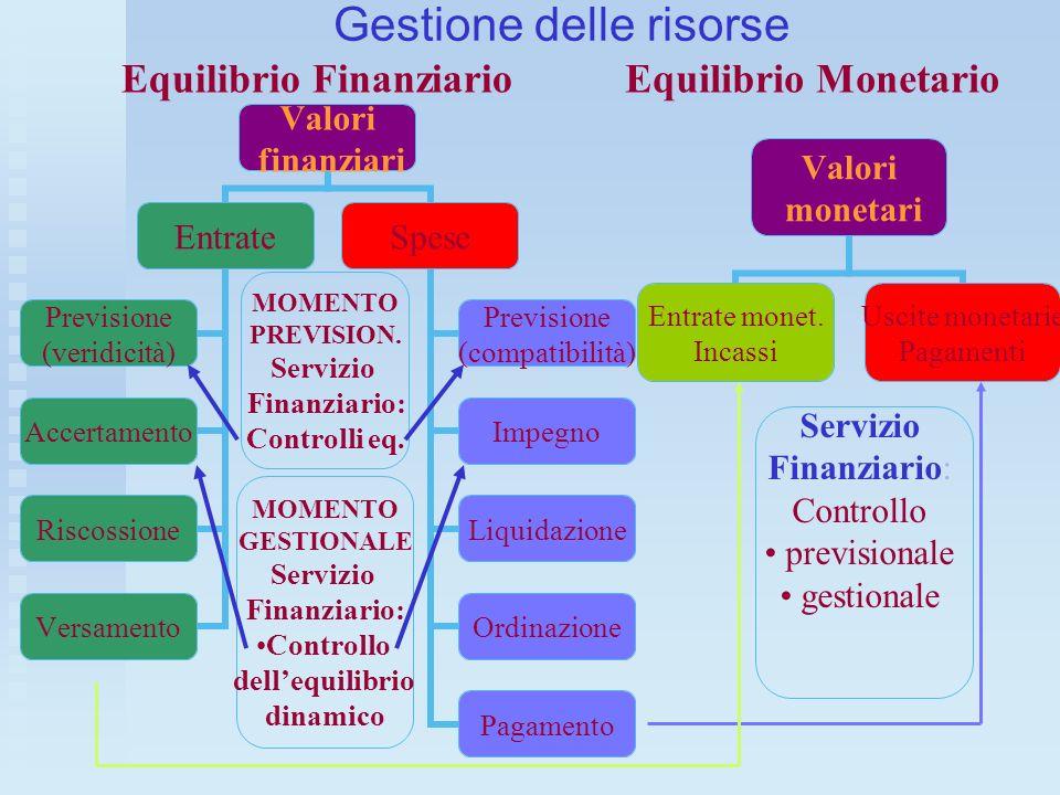 Gestione delle risorse MOMENTO PREVISION. Servizio Finanziario: Controlli eq. MOMENTO GESTIONALE Servizio Finanziario: Controllo dellequilibrio dinami