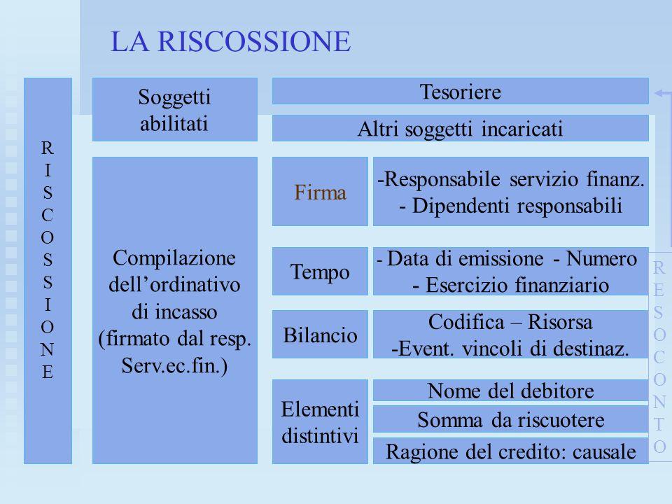 LA RISCOSSIONE a RISCOSSIONERISCOSSIONE Soggetti abilitati Compilazione dellordinativo di incasso (firmato dal resp. Serv.ec.fin.) Tesoriere Altri sog