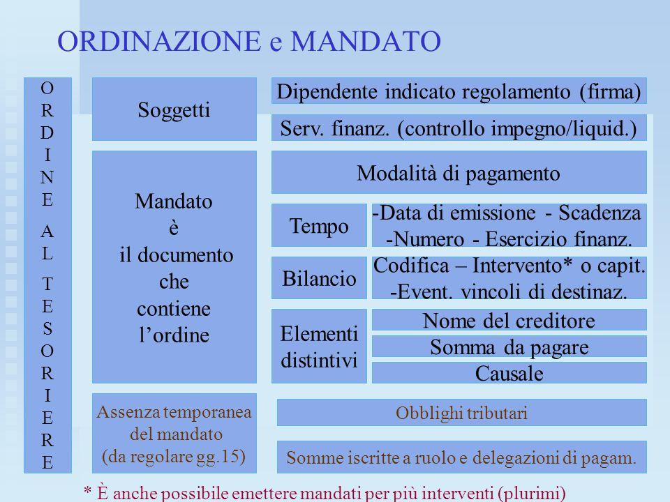 ORDINAZIONE e MANDATO a ORDINEALTESORIEREORDINEALTESORIERE Soggetti Mandato è il documento che contiene lordine Dipendente indicato regolamento (firma