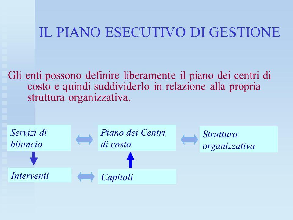IL PIANO ESECUTIVO DI GESTIONE Gli enti possono definire liberamente il piano dei centri di costo e quindi suddividerlo in relazione alla propria stru