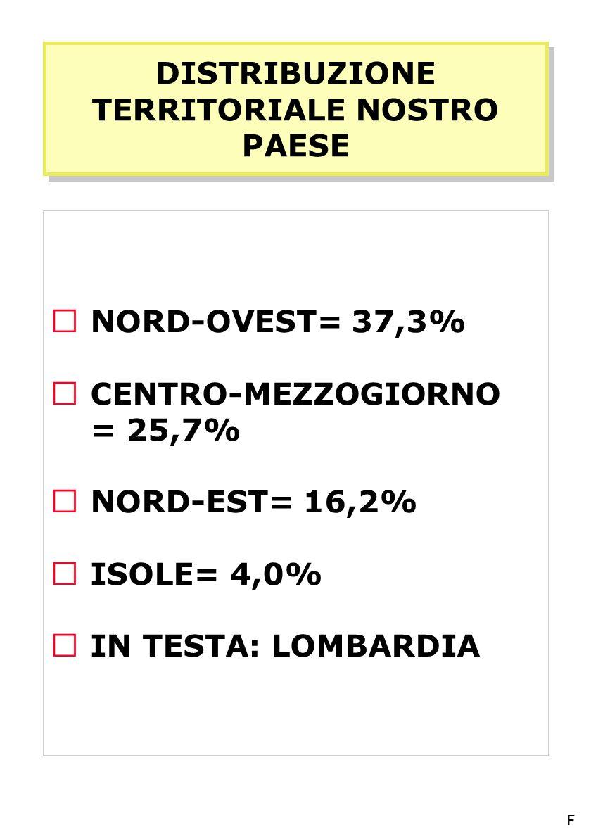 DISTRIBUZIONE TERRITORIALE NOSTRO PAESE  NORD-OVEST= 37,3%  CENTRO-MEZZOGIORNO  = 25,7%  NORD-EST= 16,2%  ISOLE= 4,0%  IN TESTA: LOMBARDIA F