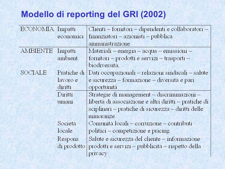 Modello di reporting del GRI (2002)