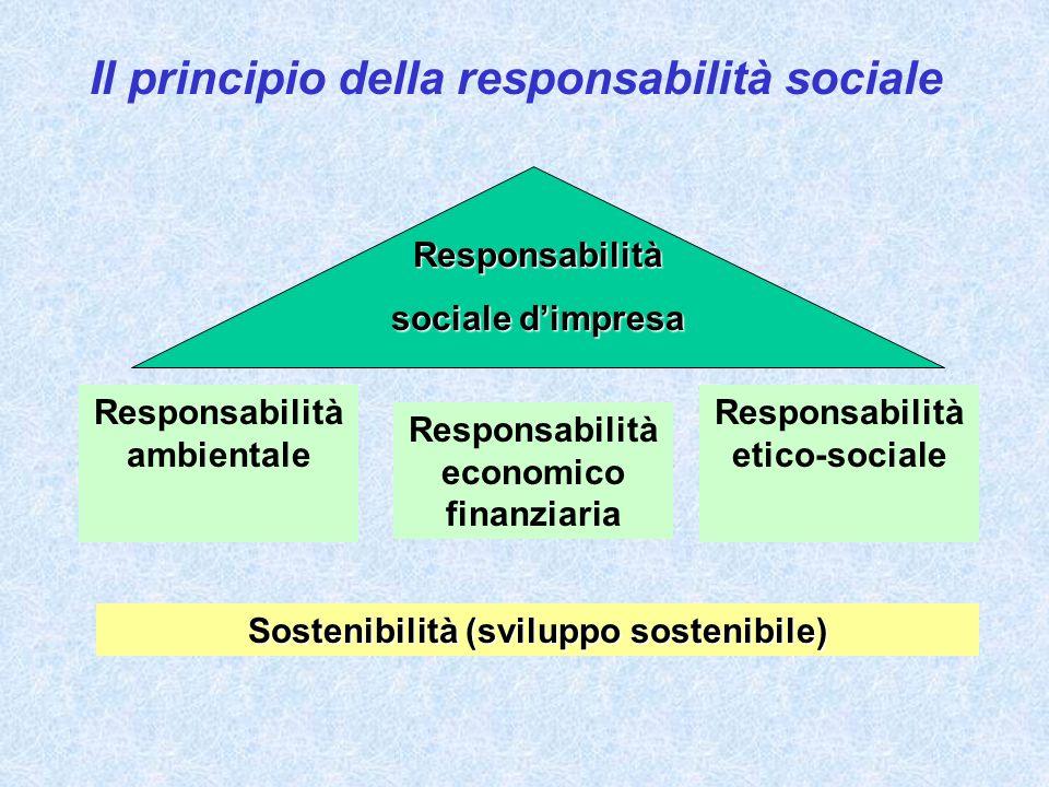 Il principio della responsabilità sociale Responsabilità sociale dimpresa Responsabilità ambientale Responsabilità economico finanziaria Responsabilità etico-sociale Sostenibilità (sviluppo sostenibile)