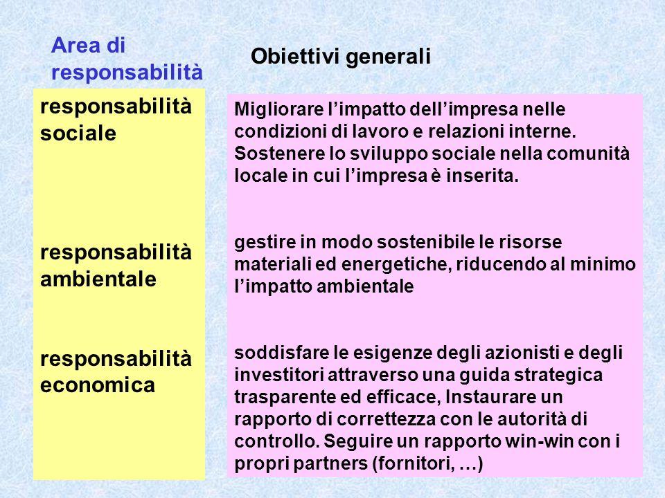La pratica del bilancio sociale in Italia trova diffusione oggi su base volontaria: bancario e assicurativo, - nelle imprese private (soprattutto quelle più grandi e nei settori bancario e assicurativo, manifatturiero, alimentare, farmaceutico,, …) cooperative - nel mondo del Terzo settore (cooperative, altre imprese non lucrative, …) - nella Pubblica Amministrazione, soprattutto quella locale, e nelle public utilities