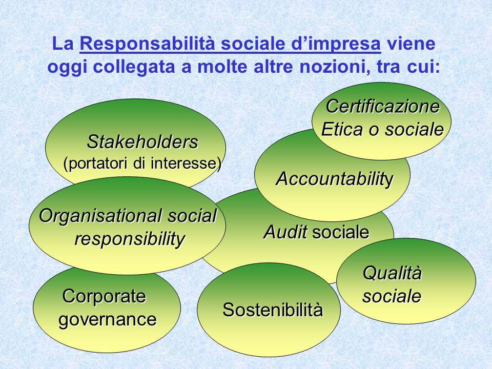 La Responsabilità sociale dimpresa viene oggi collegata a molte altre nozioni, tra cui: Audit sociale Accountability Sostenibilità Corporategovernance Stakeholders (portatori di interesse) Qualitàsociale Certificazione Etica o sociale Organisational social responsibility