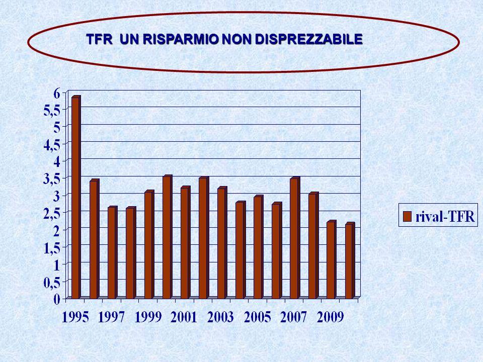 Decorrenza applicabilità del regime di T.F.R.1/1/1996 Inizialmente la data prevista dalla Legge n.