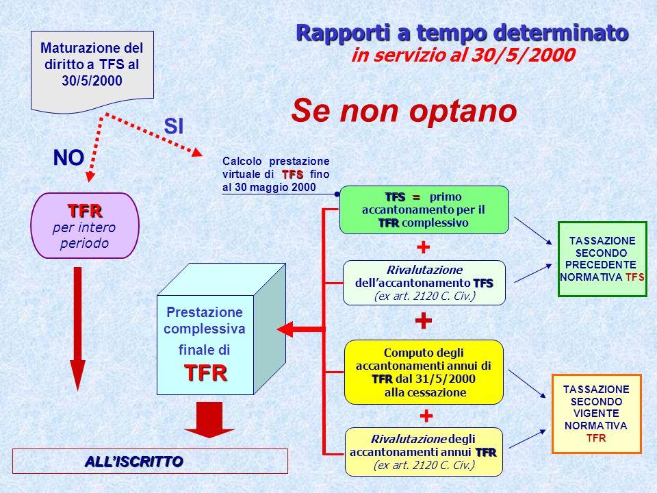Termini di pagamento della prestazione di TFR da parte dellINPDAP Sono gli stessi previsti dalla Legge n.