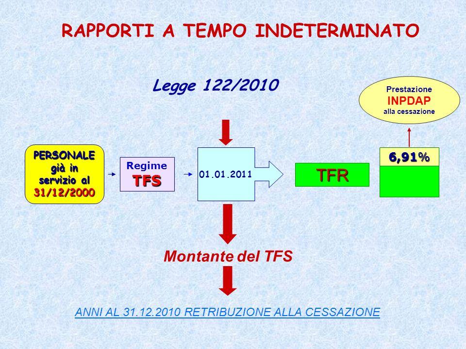 TFS TFS Ra + 13^: 15 alla cessazione Ra + 13^: 15 alla cessazione Computo degli accantonamenti annui di TFR 6,91 % Dal 01.01.2011 Rivalutazione degli accantonamenti annui TFR (ex art.