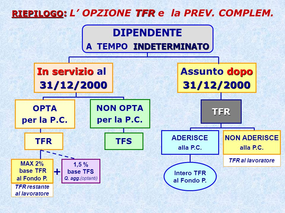 cessazione Liquidazione del TFR effettuata alla cessazione dal servizio: con Ô In caso di cessazione e riassunzione si procede a liquidazione solo con soluzione di continuità iscrittiva.