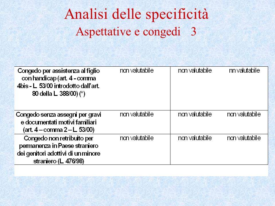 Analisi delle specificità Aspettative e congedi 4