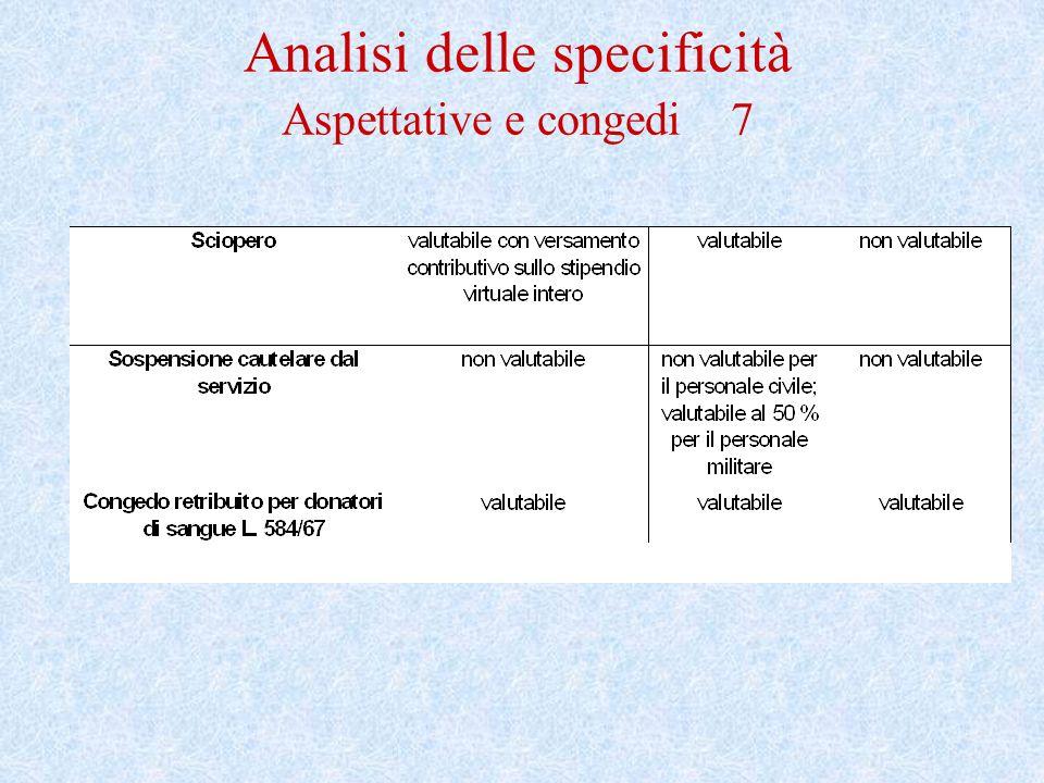 Prestazione complessiva finale diTFR RAPPORTI A TEMPO DETERMINATO in servizio al 30/5/2000 Maturazione diritto a T.F.S.