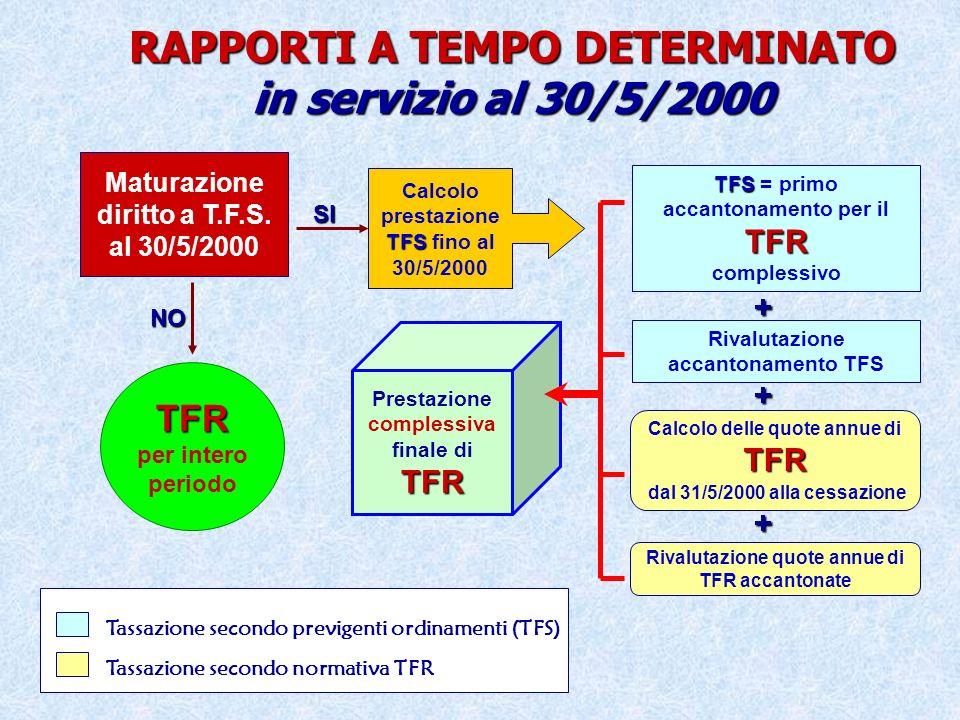 DIPENDENTE DETERMINATO A TEMPO DETERMINATO al 30/5/2000 o assunto successivamente TFR ADERISCE alla P.C.