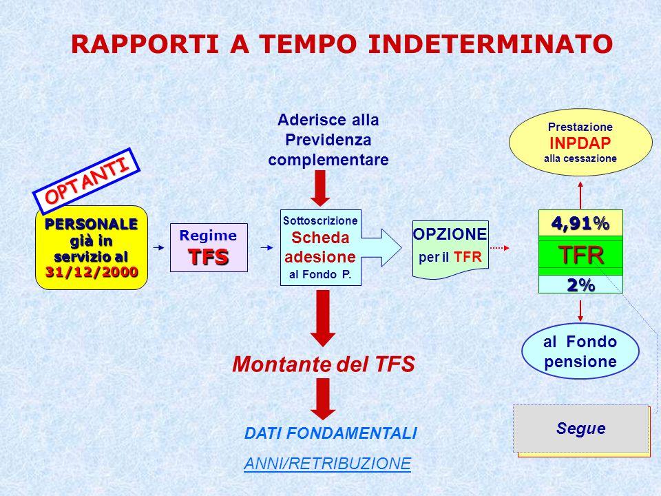 TFR per il personale «optante» TFS = TFR TFS fino alladesione al Fondo = primo accantonamento per il TFR Rivalutazione dellaccantonamento TFS (ex art.