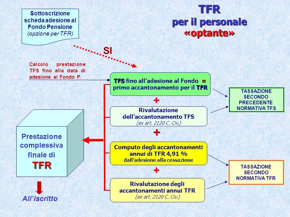 Rapporti a tempo determinato Rapporti a tempo determinato in servizio al 30/5/2000 TFS = TFS = primo accantonamento per il TFR TFR complessivo TFS Rivalutazione dellaccantonamento TFS (ex art.