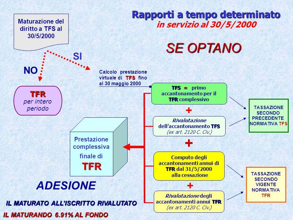 Esempi di riscatto ai fini del TFS e del TFR Ai fini del TFS i 18 mesi riscattati si aggiungeranno al periodo con iscrizione obbligatoria.