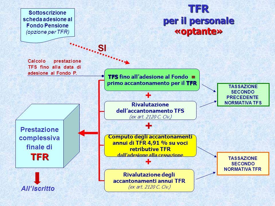 ESEMPIO DI CALCOLO DEL PERIODO legge sulla manovra 122/2010 01 01 2011 DATA ASSUNZIONE DI RUOLO DEC.