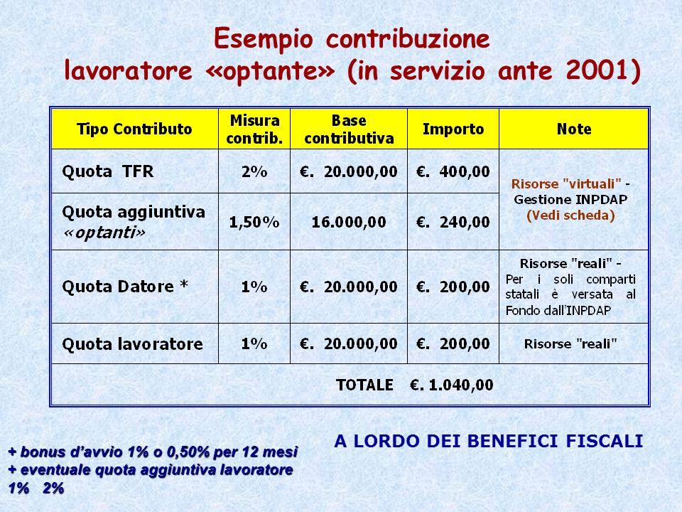 COMPOSIZIONE CONTRIBUZIONE OPTANTE dei 1040 Euro versati Fondo Espero/Perseo PARACADUTE 5,79% fis.
