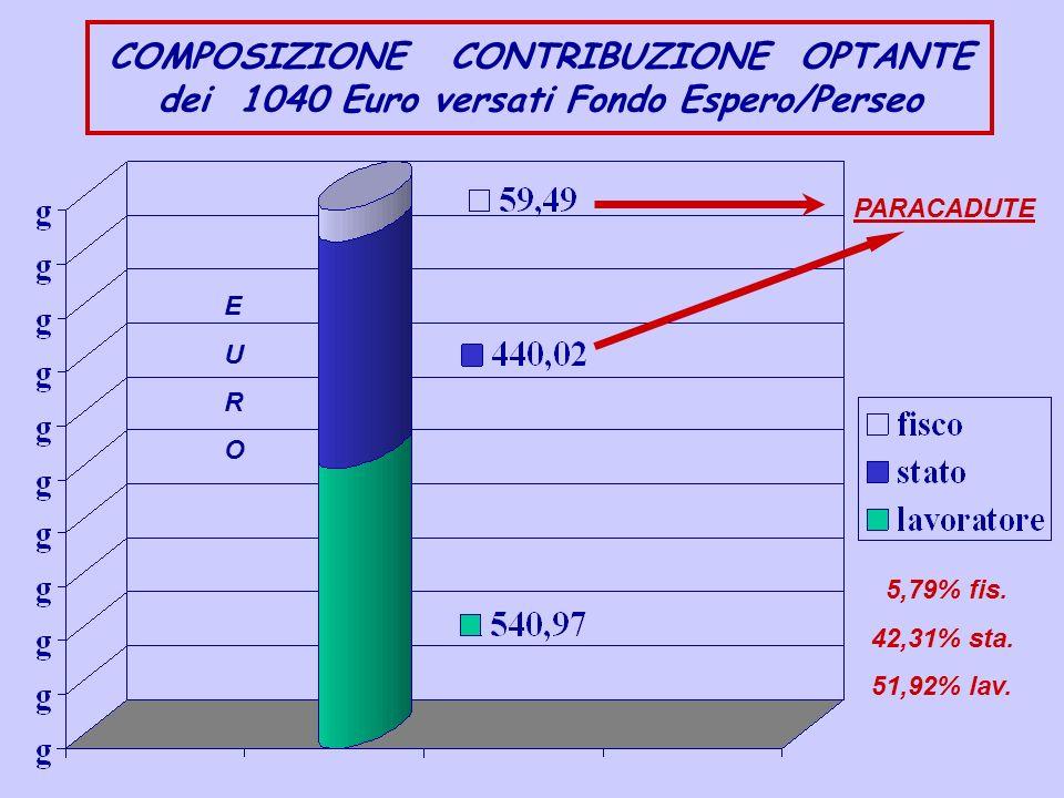 Esempio contribuzione lavoratore assunto dopo il 31/12/2000 A LORDO DEI BENEFICI FISCALI + + bonus davvio 1% o 0,50% per 12 mesi + eventuale quota aggiuntiva lavoratore 1% 2% 3% 4% 5% 6% 7% 8% 9% 10%