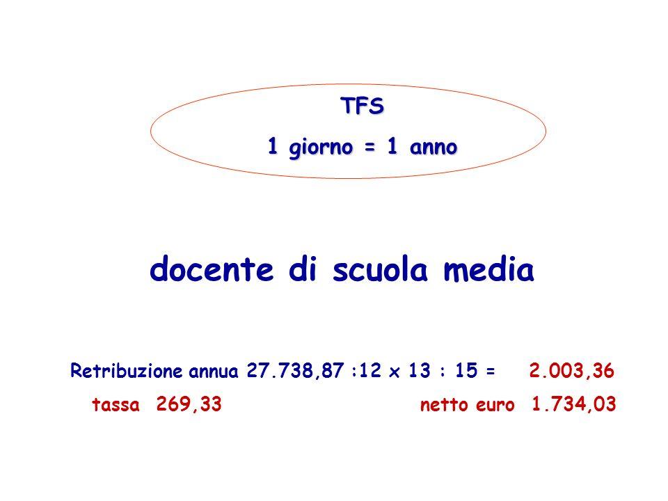 TFR 1 anno docente di scuola media Retribuzione annua 33.500 X 6,91% = 2.314,85 tassa euro 532,42 euro 1.782,43
