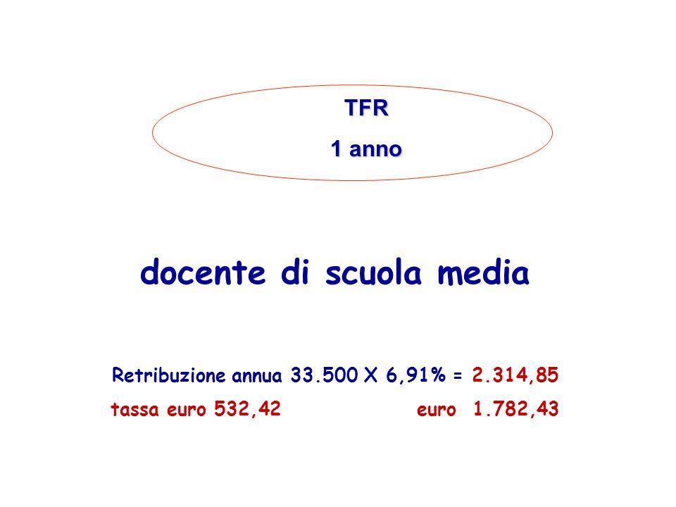 ESEMPIO DI CALCOLO DEL PERIODO DATA DI CESSAZIONE O DI ADESIONE AL Fondo + 1 06 10 2005 DATA ASSUNZIONE DI RUOLO DEC.