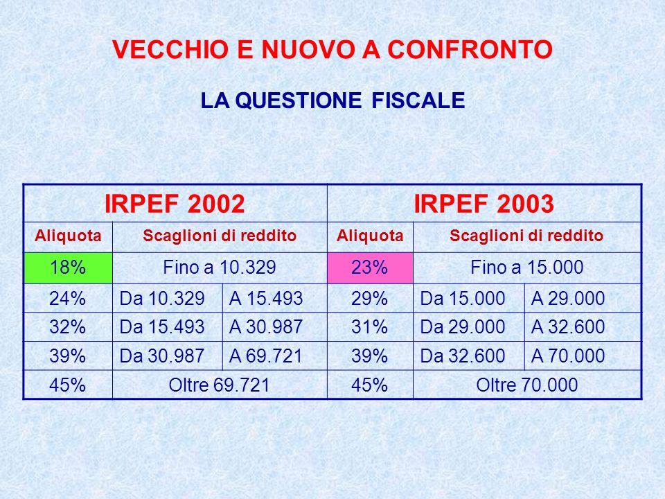 VECCHIO E NUOVO A CONFRONTO LA QUESTIONE FISCALE IRPEF 2003 IRPEF 2005 Scaglioni% % Fino a 15.00023%Fino a 26.00023% Da 15.000 a 29.00029%Da 26.000 a 33.50033% Da 29.000 a 32.60031%Da 33.500 a 100.00039% Da 32.600 a 70.00039% Oltre 100.00043% Oltre 70.00045%
