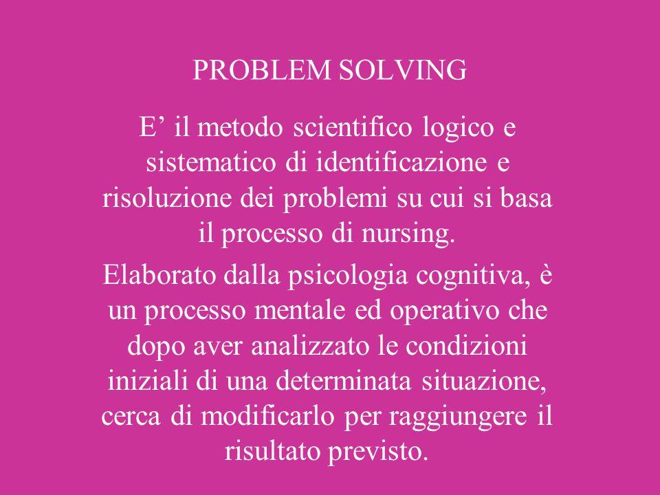 PROBLEM SOLVING E il metodo scientifico logico e sistematico di identificazione e risoluzione dei problemi su cui si basa il processo di nursing. Elab