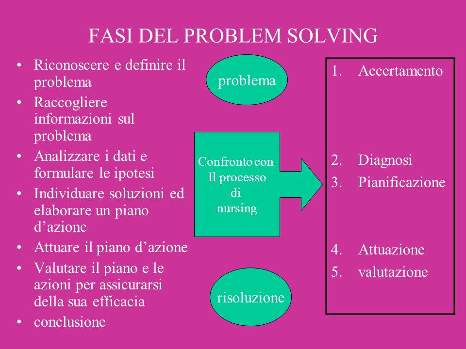 FASI DEL PROBLEM SOLVING Riconoscere e definire il problema Raccogliere informazioni sul problema Analizzare i dati e formulare le ipotesi Individuare