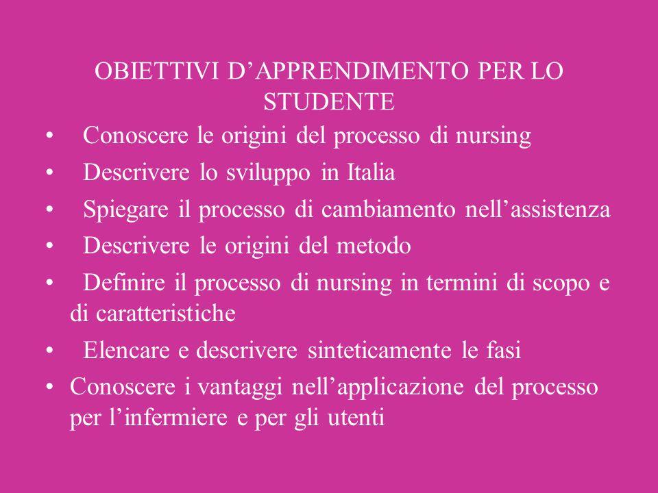 OBIETTIVI DAPPRENDIMENTO PER LO STUDENTE Conoscere le origini del processo di nursing Descrivere lo sviluppo in Italia Spiegare il processo di cambiam