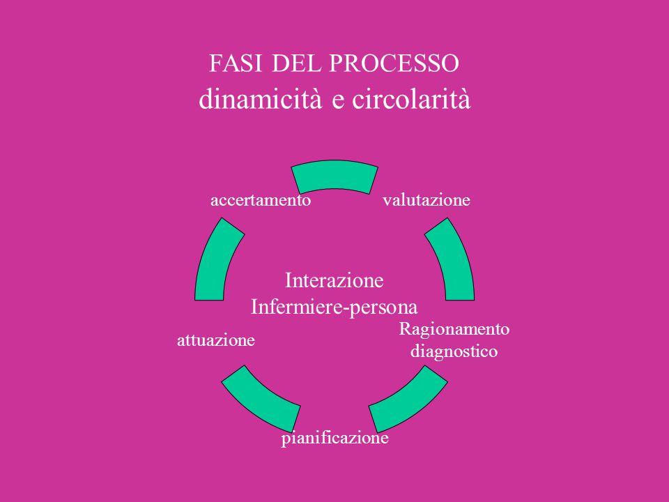 FASI DEL PROCESSO dinamicità e circolarità valutazione Ragionamento diagnostico pianificazione attuazione accertamento Interazione Infermiere-persona