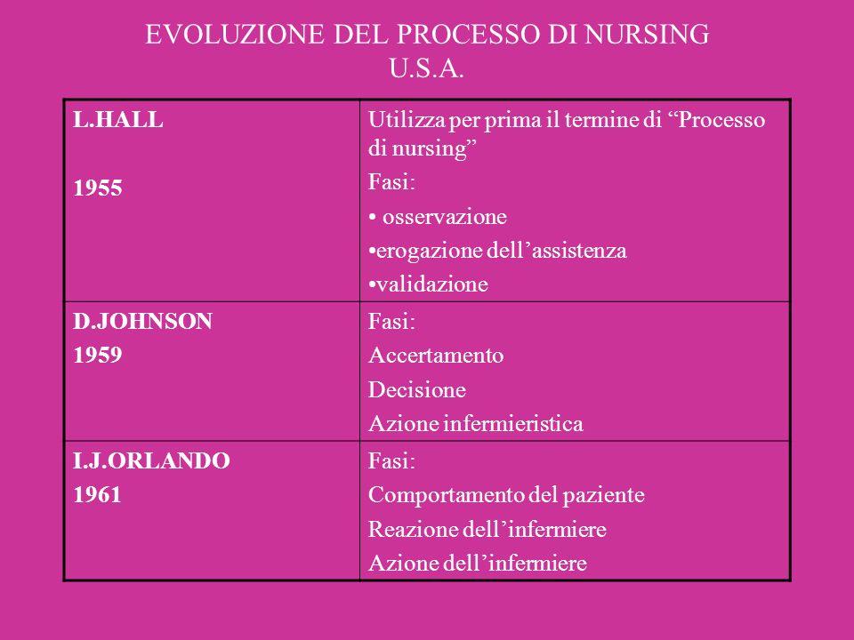EVOLUZIONE DEL PROCESSO DI NURSING U.S.A. L.HALL 1955 Utilizza per prima il termine di Processo di nursing Fasi: osservazione erogazione dellassistenz