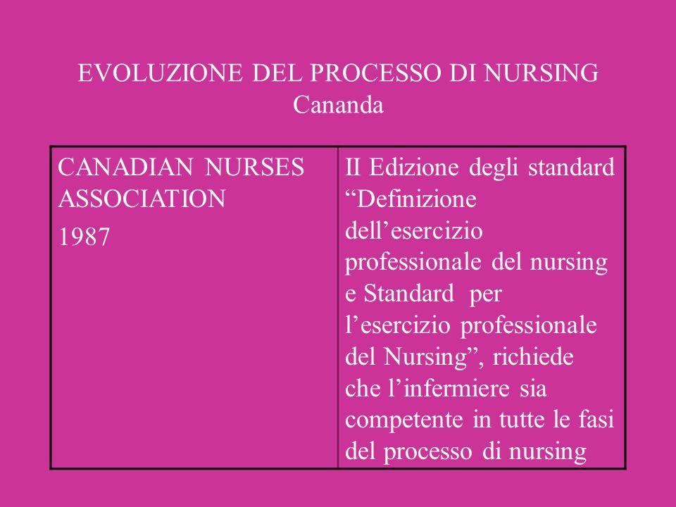 EVOLUZIONE DEL PROCESSO DI NURSING Cananda CANADIAN NURSES ASSOCIATION 1987 II Edizione degli standard Definizione dellesercizio professionale del nur