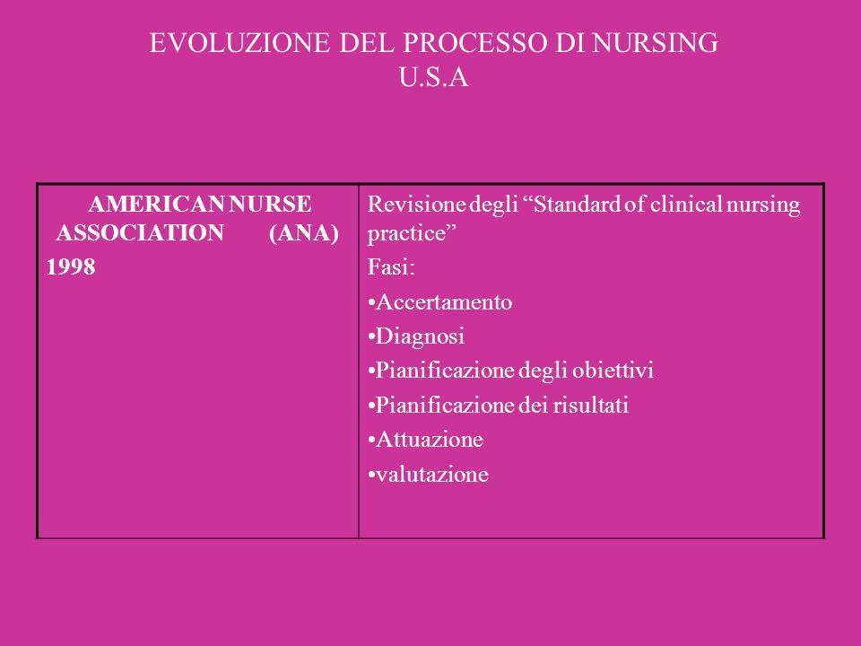 EVOLUZIONE DEL PROCESSO DI NURSING U.S.A AMERICAN NURSE ASSOCIATION (ANA) 1998 Revisione degli Standard of clinical nursing practice Fasi: Accertament
