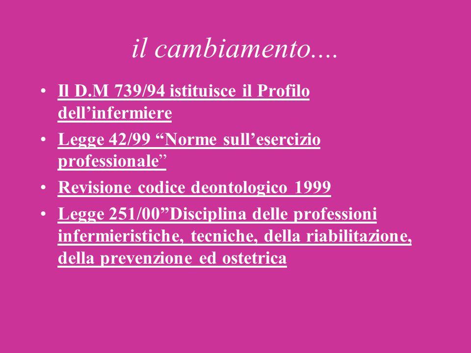 il cambiamento.... Il D.M 739/94 istituisce il Profilo dellinfermiere Legge 42/99 Norme sullesercizio professionale Revisione codice deontologico 1999