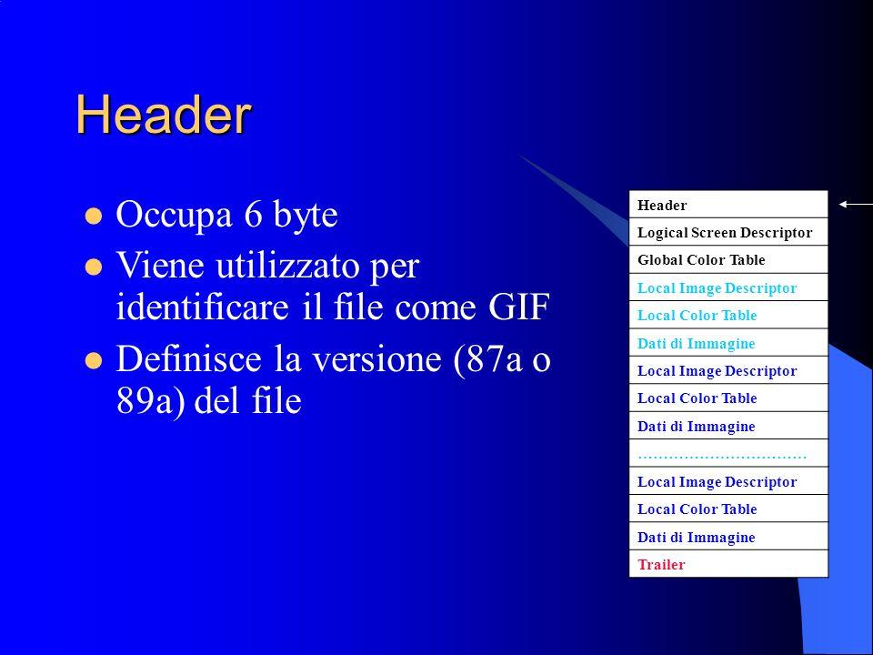 Header Header Logical Screen Descriptor Global Color Table Local Image Descriptor Local Color Table Dati di Immagine Local Image Descriptor Local Colo