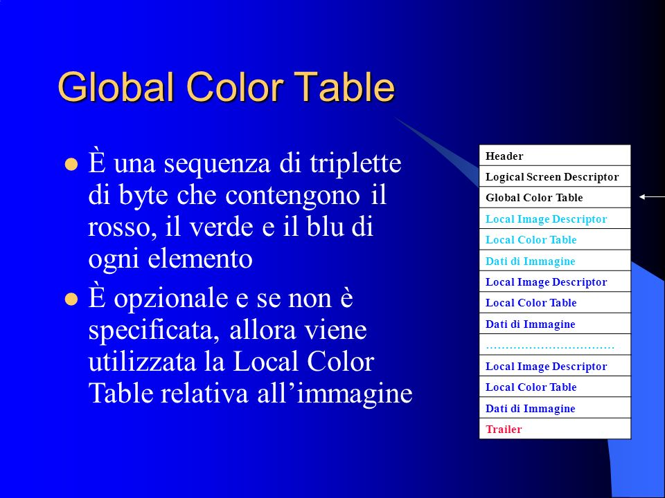 Global Color Table Header Logical Screen Descriptor Global Color Table Local Image Descriptor Local Color Table Dati di Immagine Local Image Descripto